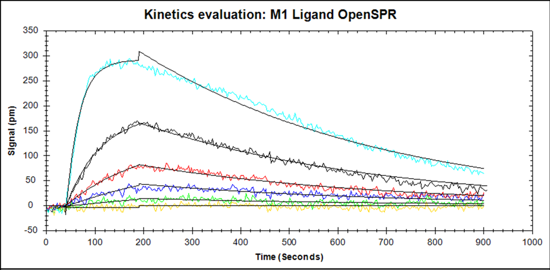 OpenSPR curve