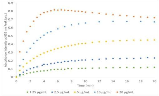 Cuvette-Based Absorbance Measurements