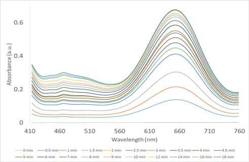 Cuvette Absorbance Measurement