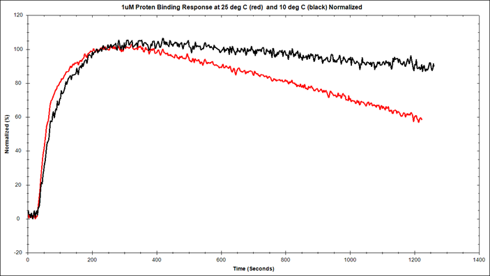 direct comparison of protein-protein interaction at 1�m concentration at  30ᵒc (red) and 10ᵒc (black) using openspr