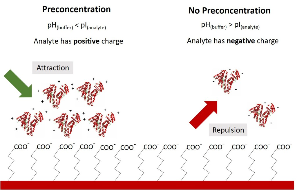 protein-preconcentration-nicoya