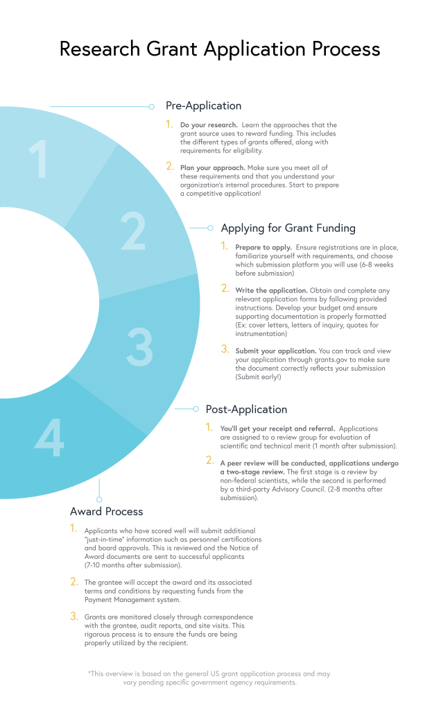research grant application process - nicoya